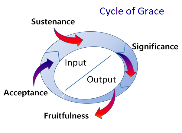 Cycle_Grace