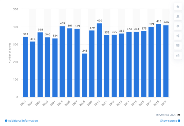 disasters_2019_statistica