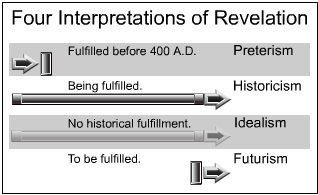 interpretations_revelation
