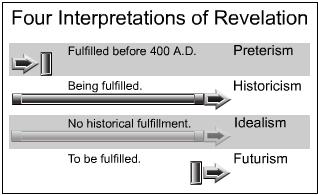 interpretations_revelation